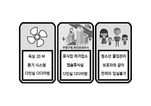 Dormitory type Capsule Rest Area 24시간이용 1인 1캡슐, Bupyeong