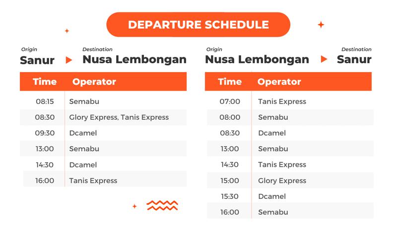 Fast Boat Ticket between Bali (Sanur) and Nusa Lembongan