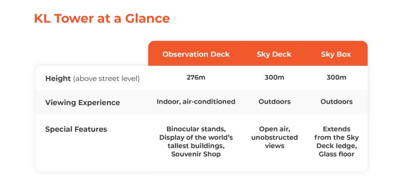 KL Tower Tickets (Observation Deck/Sky Deck/Sky Box)
